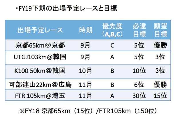 下期の出場予定レースと優先度/目標