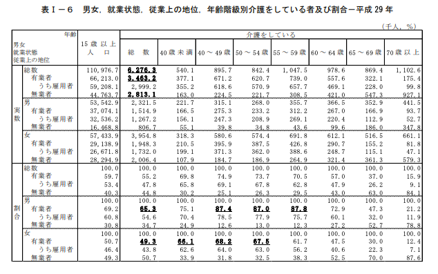 男女,就業状態,従業上の地位,年齢階級別介護をしている者及び割合