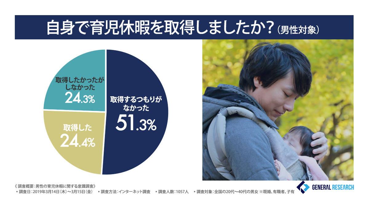 4人に1人が育児休暇取得経験あり!男性の育休推進に必要なものとは?