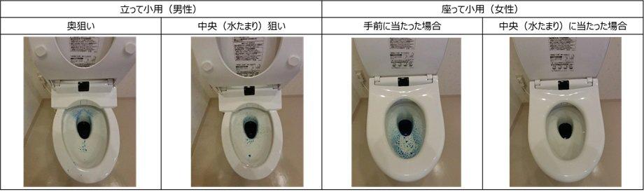 トイレ,尿ハネ汚れ