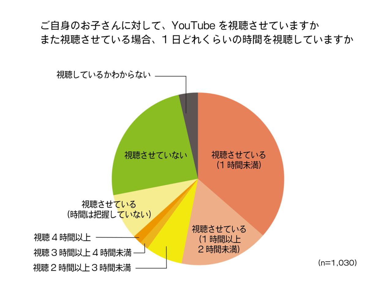 家庭のYouTube視聴に関する意識調査
