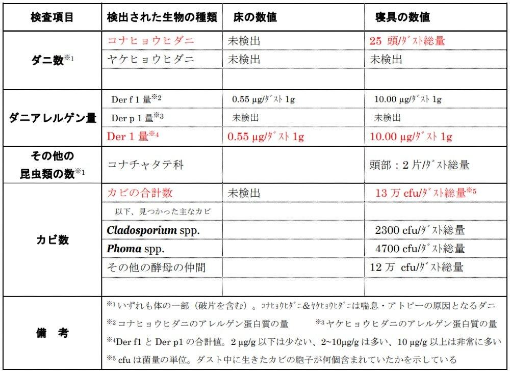 Dyson Digital Slim™コードレスクリーナー,ハウスダスト調査