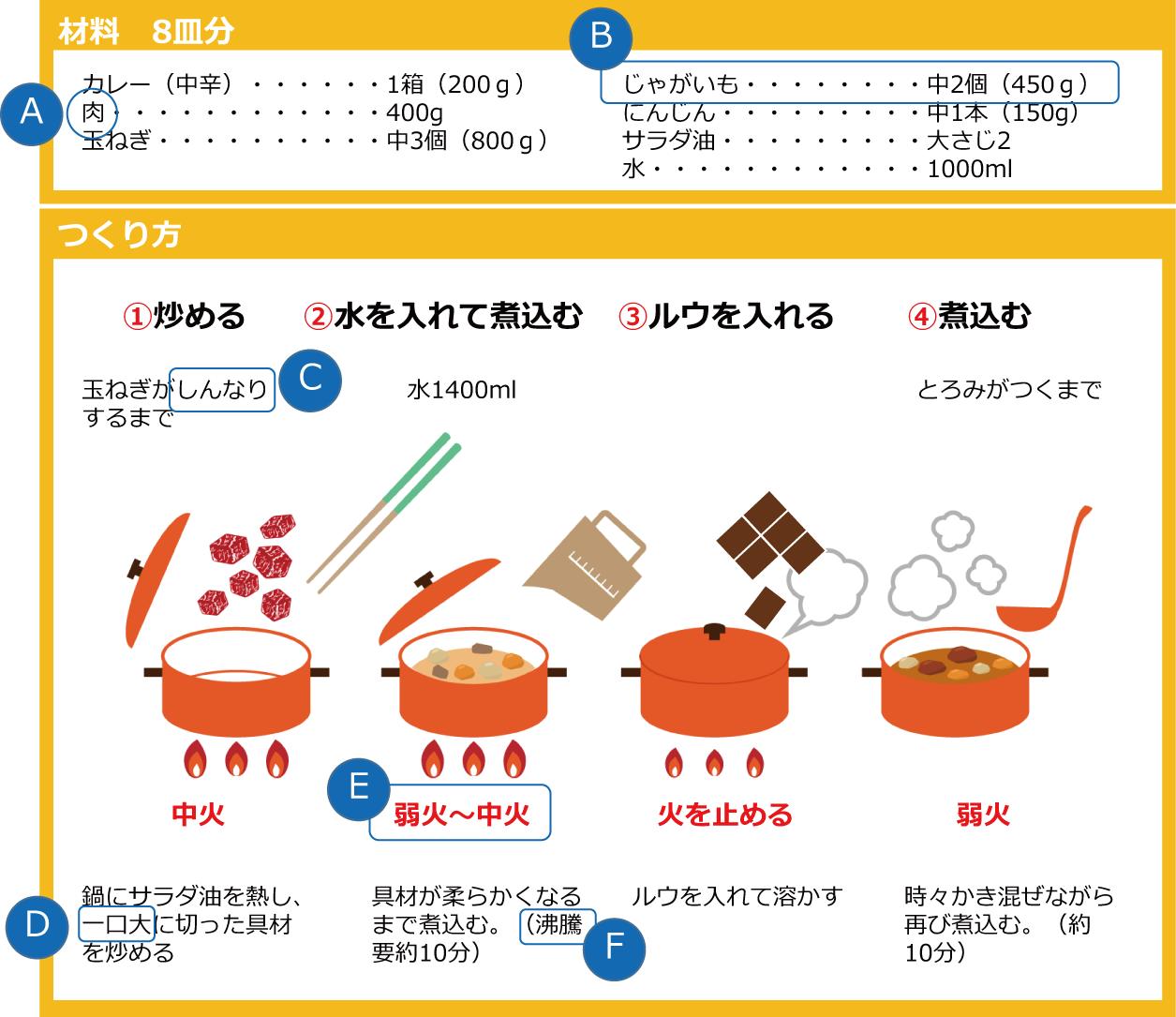 カレーの作り方