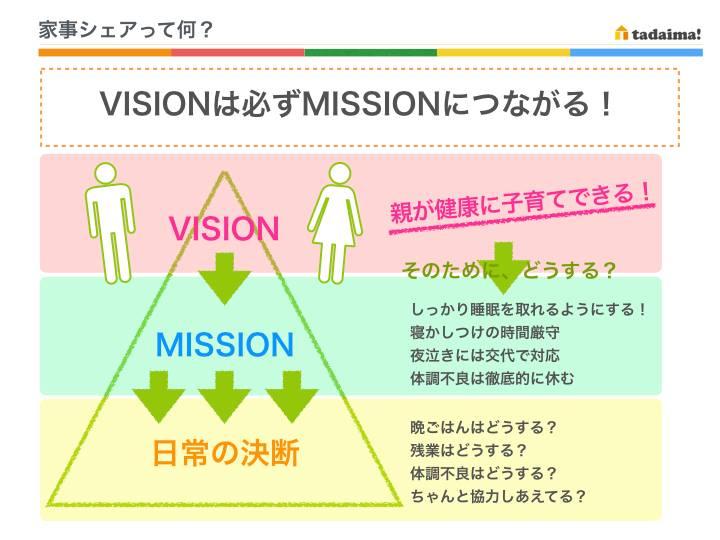 図① ビジョン・ミッション