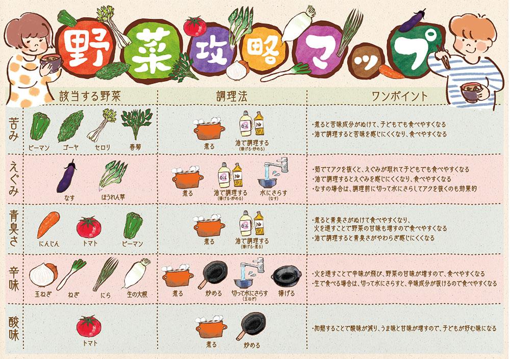 野菜攻略マップ,みそ汁,家men