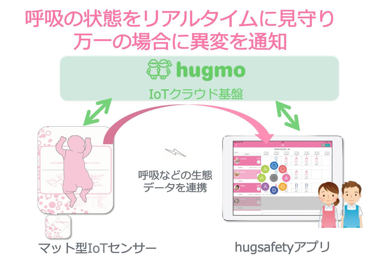 BabyTech Award Japan,育児,子育て,ベビーテック,テクノロジー,IT,赤ちゃん,子育て,hugmo,家men