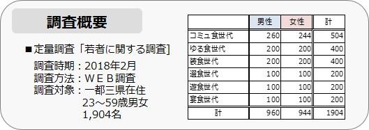 家men,東京ガス,意識調査,調査概要,若者に関する調査