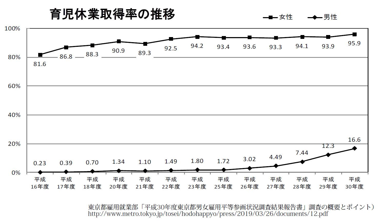 家men,男性の育休,育休取得応援奨励金,育児休業取得率の推移