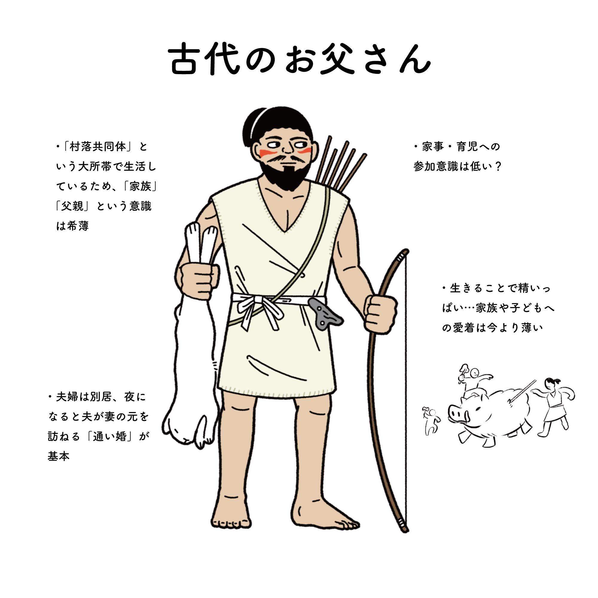 家men,父親像,変化,古代,昭和,平成,令和