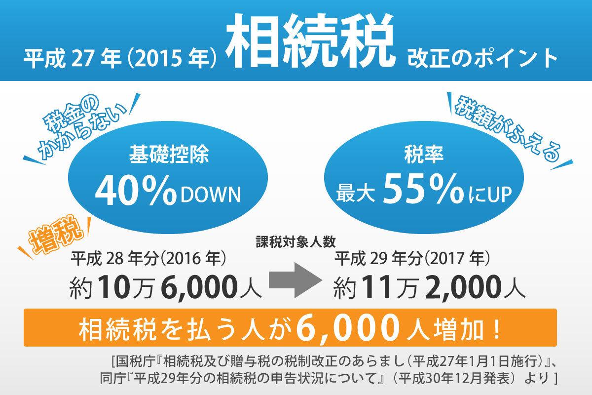 平成27年(2015年)相続税改正のポイント