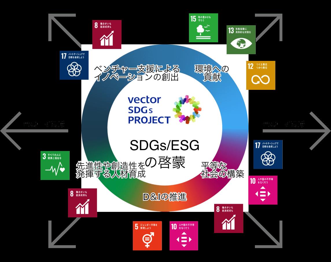 SDGs/ESGの啓蒙