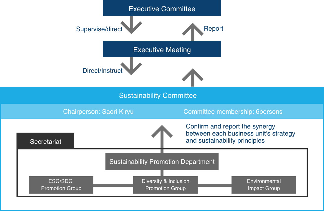 Sustainability Committee Overview