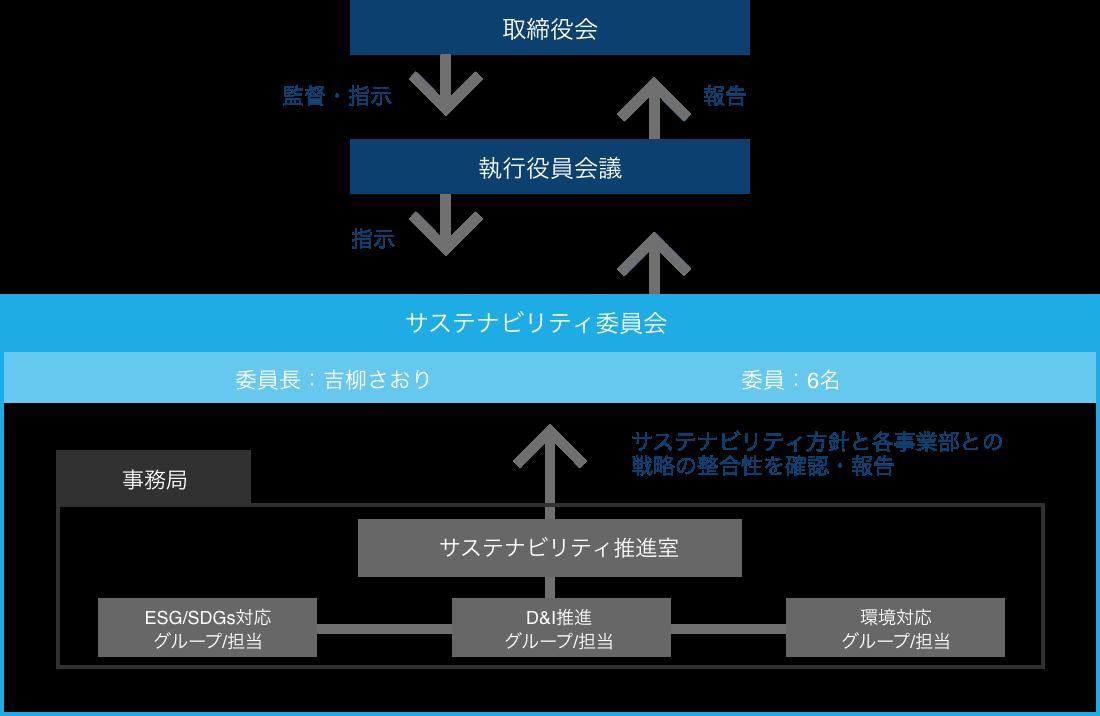 サステナビリティ委員会体制図