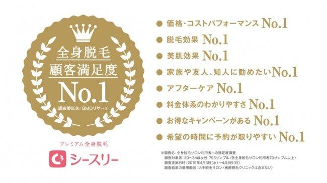 2019年顧客満足度総合No.1の他全9項目でNo.1を獲得!
