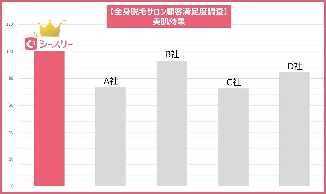 【顧客満足度調査】美肌効果No.1に選出されました。
