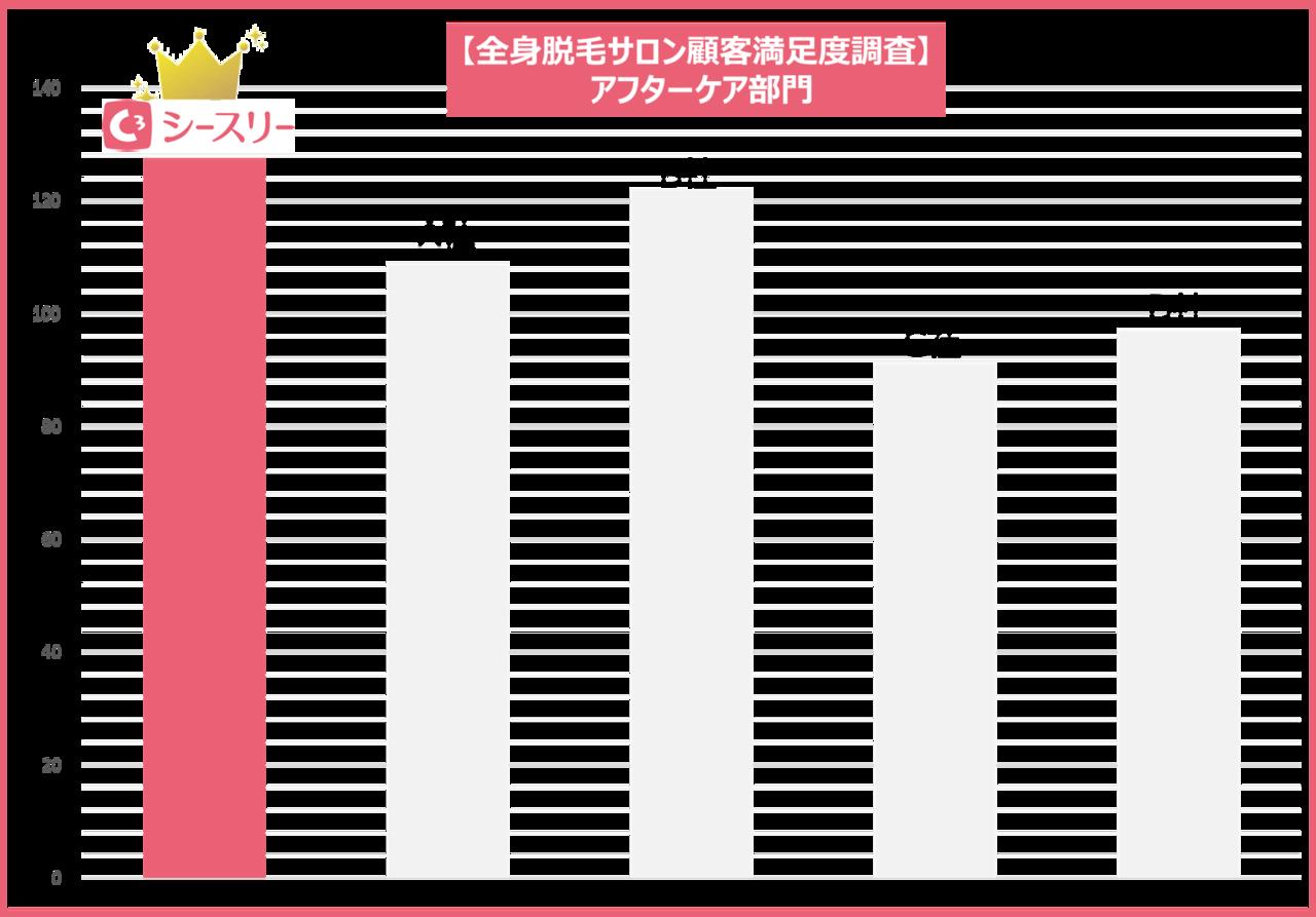 【顧客満足度調査】アフターケアNo.1に選出されました。