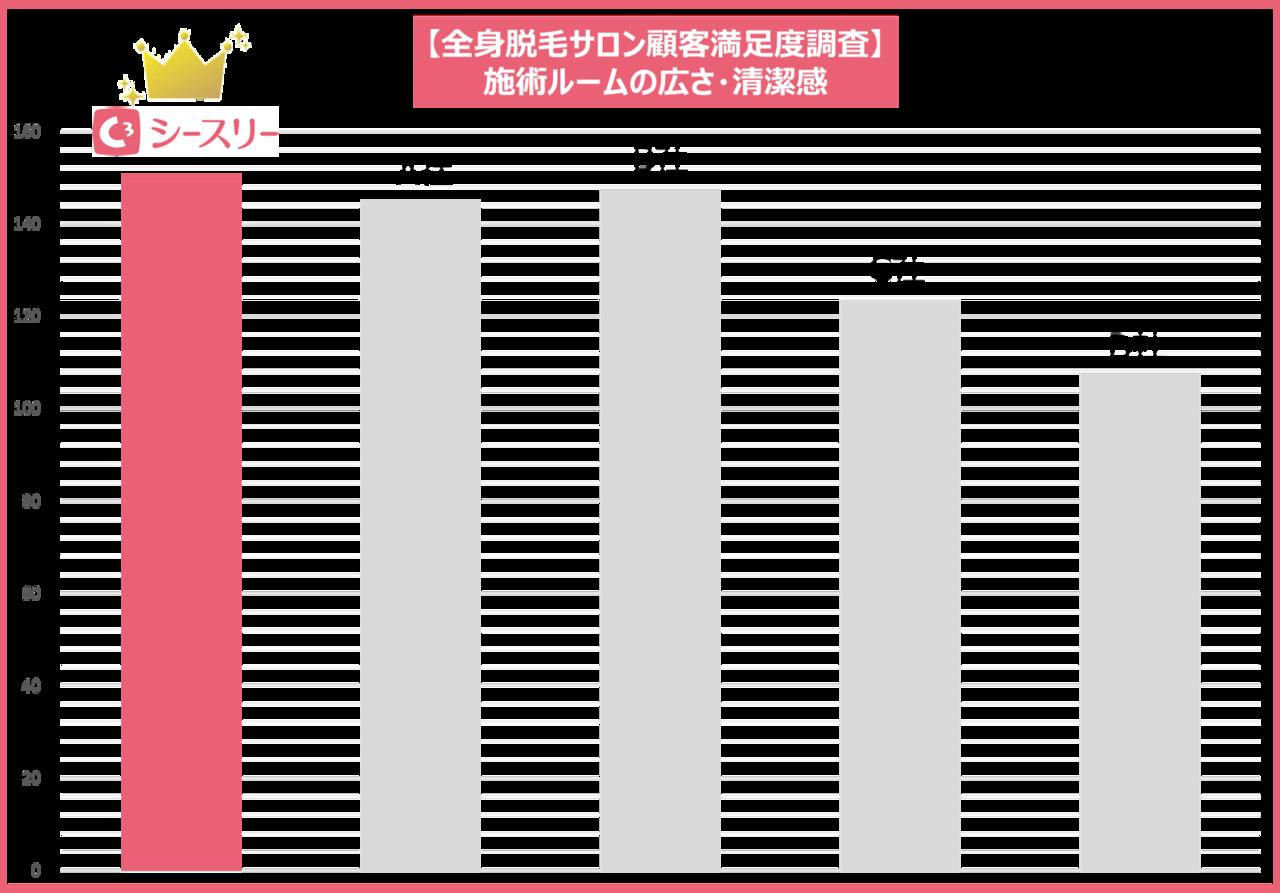【顧客満足度調査】施術ルームの広さ・清潔感No.1に選出されました。