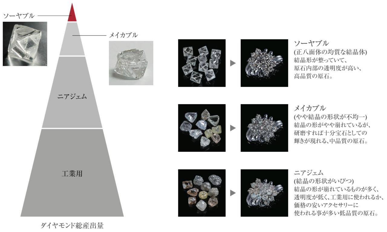 ダイヤモンドの総産出量に占めるソーヤブルの割合