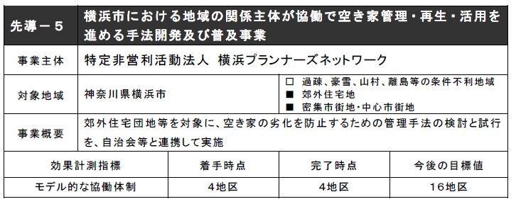 先導-5 横浜市における地域の関係主体が協働で空き家管理・再生・活用を