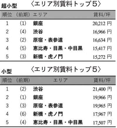 アットホーム/東京で12年以降の最高値/小規模オフィス募集賃料