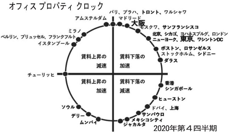 JLL調査/9年ぶりオフィス賃料下落フェーズ/投資額20年、東京3位に/物流施設は好調推移
