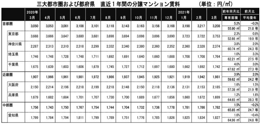 東京カンテイ調べ 分譲マンション賃料 東京23区で直近最高値 近畿も続伸でピーク迫る