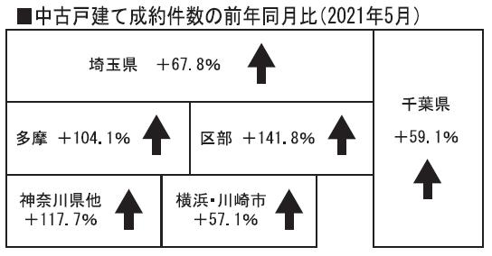 レインズ/コロナ反動、成約が急増 中古住宅5月取引、在庫数の減少続く 市場に強い逼迫感