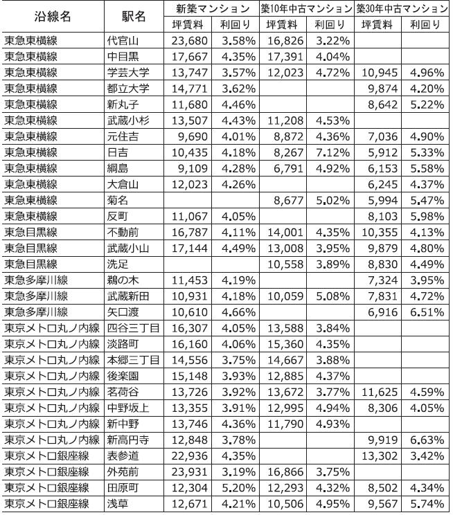主な沿線駅別の新築・中古マンション利回り-162-東京カンテイ調べ2018年7月~2021年6月