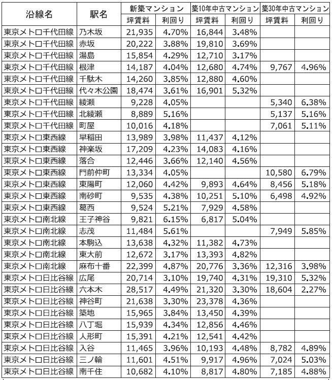 主な沿線駅別の新築・中古マンション利回り-163-東京カンテイ調べ2018年7月~2021年6月