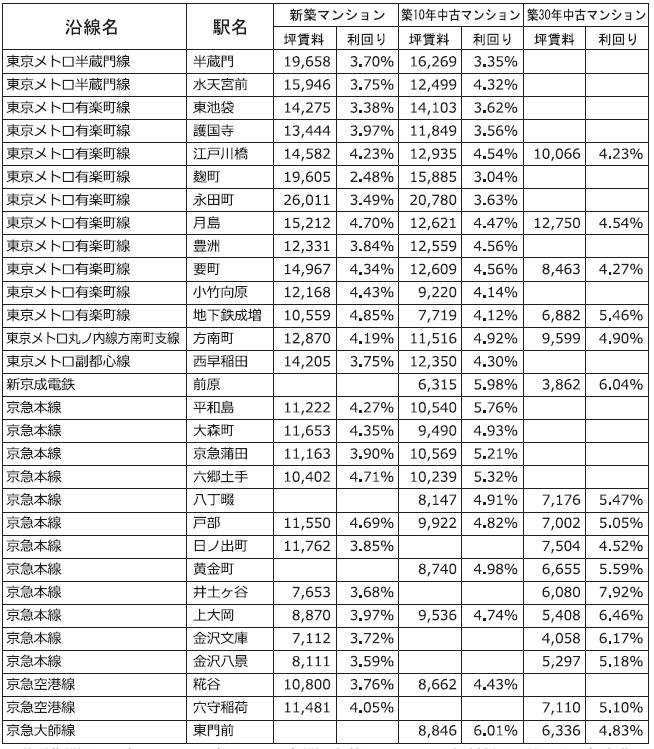 主な沿線駅別の新築・中古マンション利回り-164-東京カンテイ調べ2018年7月~2021年6月