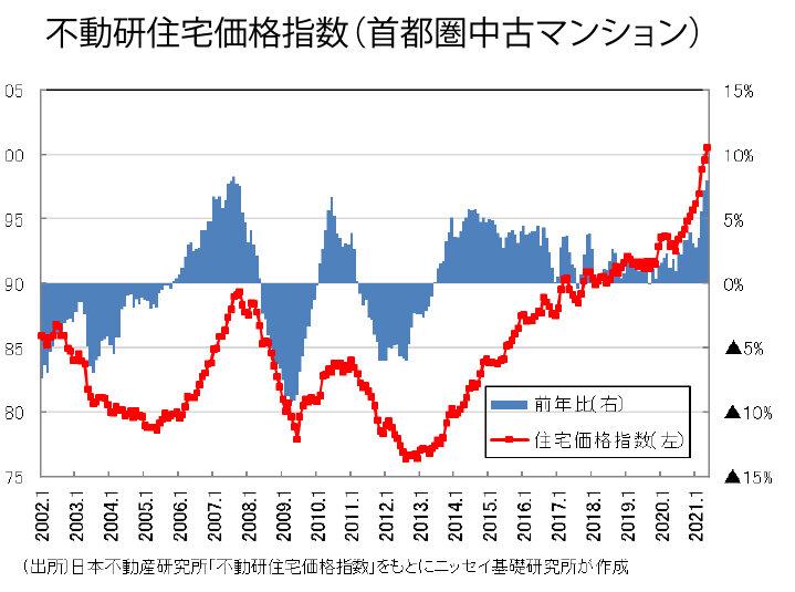 不動産流通特集/中古マンション成約件数 過去最高を更新 マンション市場動向 共働き世帯、シングル層に販路拡大