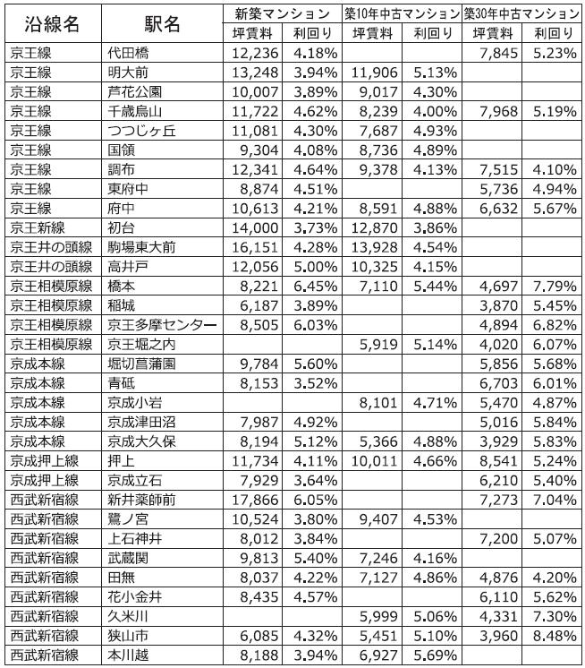 主な沿線駅別の新築・中古マンション利回り-165-東京カンテイ調べ2018年7月~2021年6月