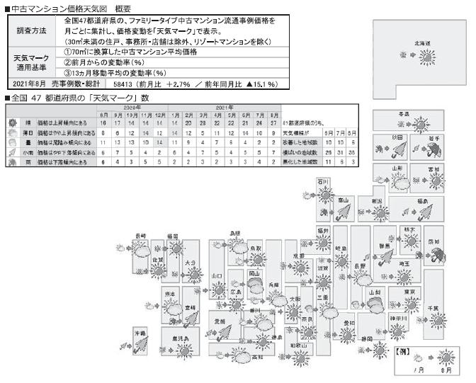 中古マンション価格天気図(8月)