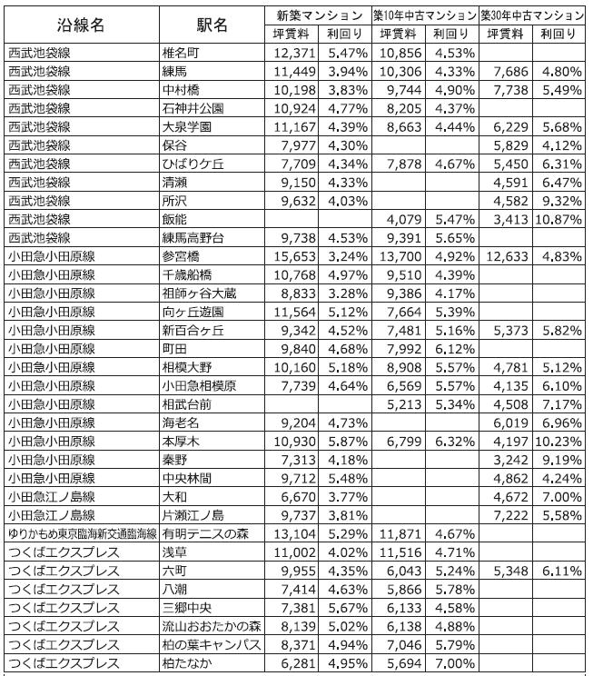 主な沿線駅別の新築・中古マンション利回り-166-東京カンテイ調べ2018年7月~2021年6月