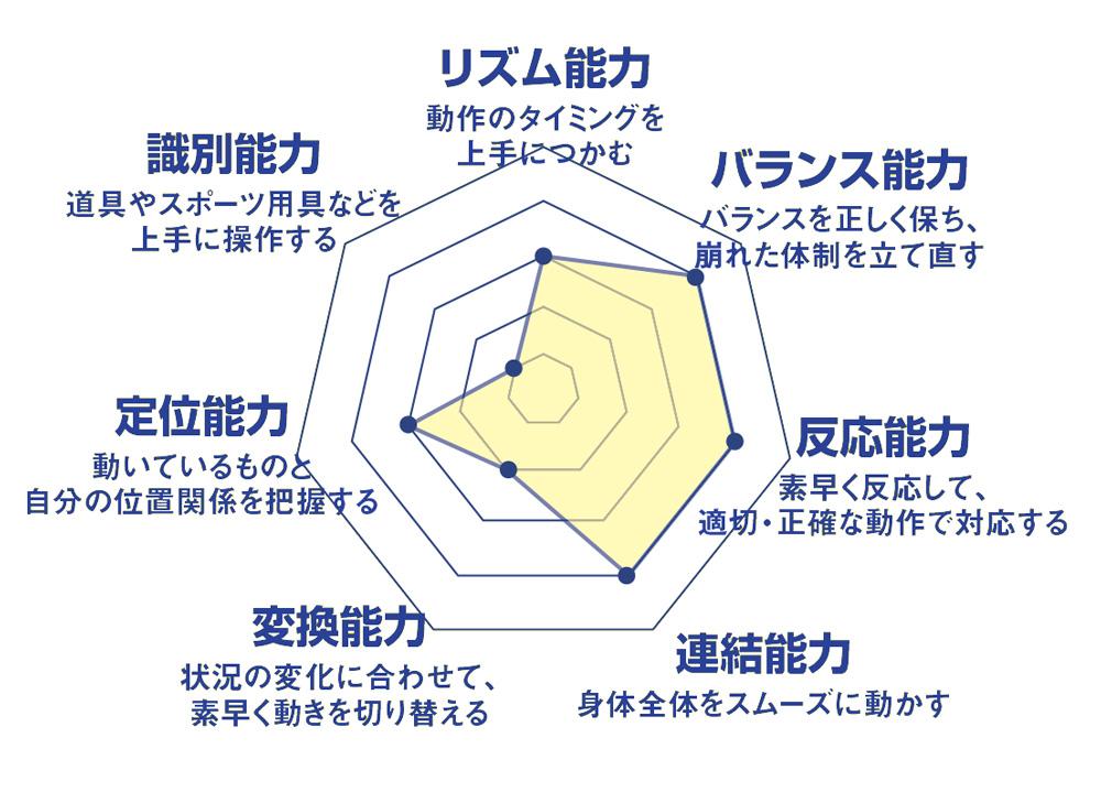 7つの運動能力スキル