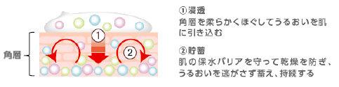 アクアレーベル スペシャルジェルクリームA(モイスト)