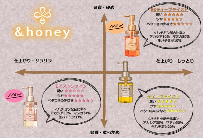 &honey EX ディープモイスト ヘアオイル3.0 モイストシャイン