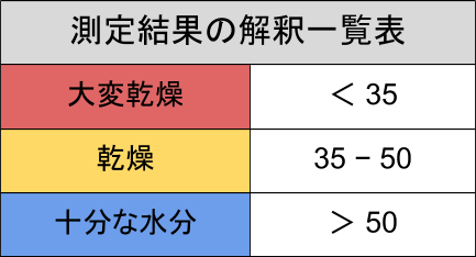 ルルルンローション モイスト/スキンケア検証