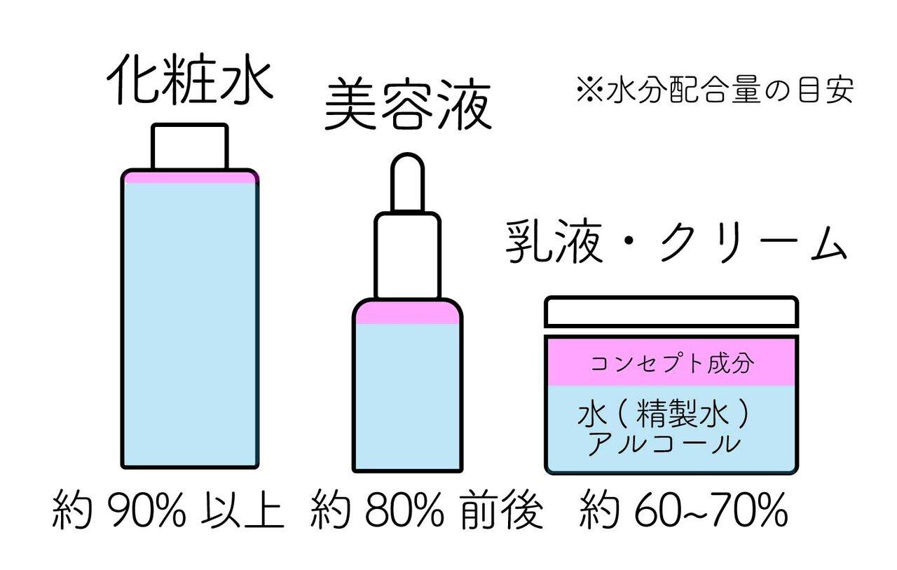 スキンケア検証/無印良品「敏感肌用・高保湿タイプ」