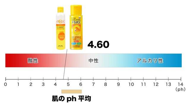 ロート製薬「メラノCC 」VSダイソー「メラシロC」成...