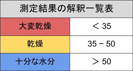 スキンケア検証/ダイソー化粧水検証