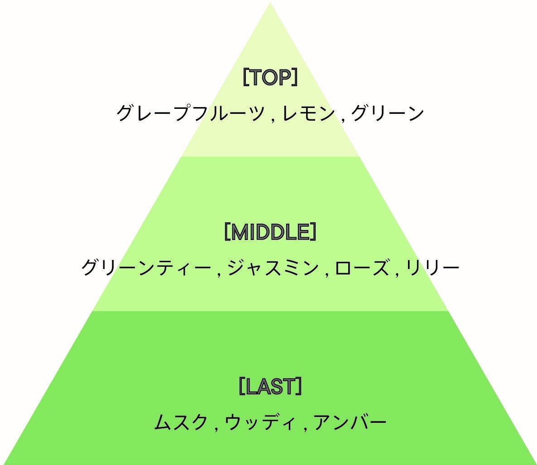 SHIRO/シロ『オードパルファンセット』