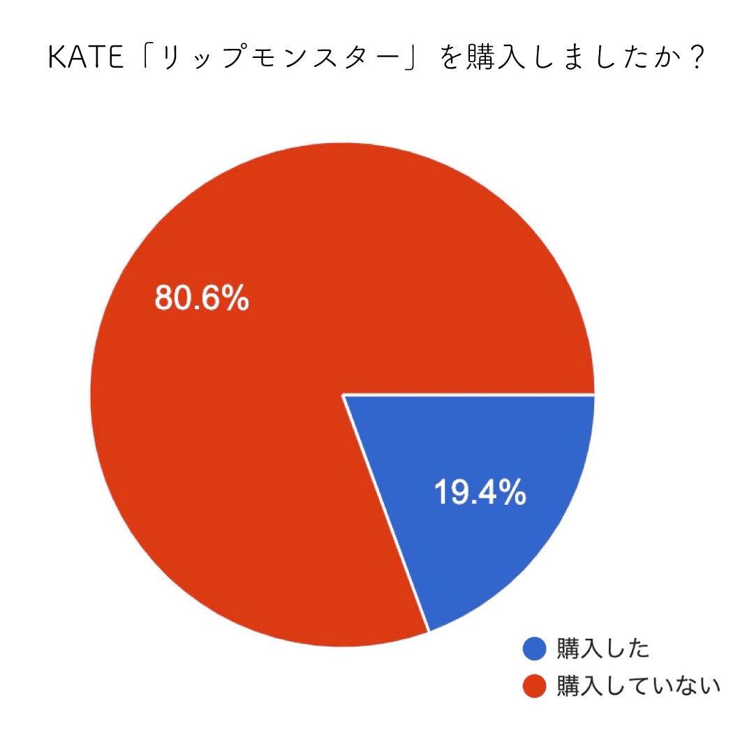 KATE/ケイト リップモンスター