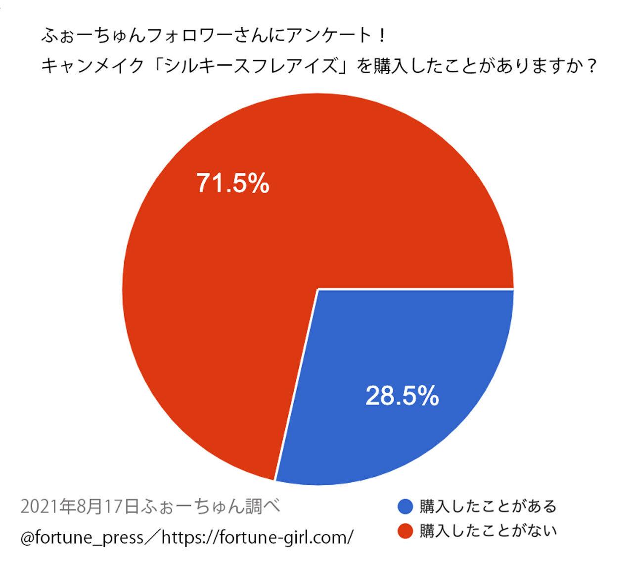 CANMAKE(キャンメイク)『シルキースフレアイズ』人気ランキング