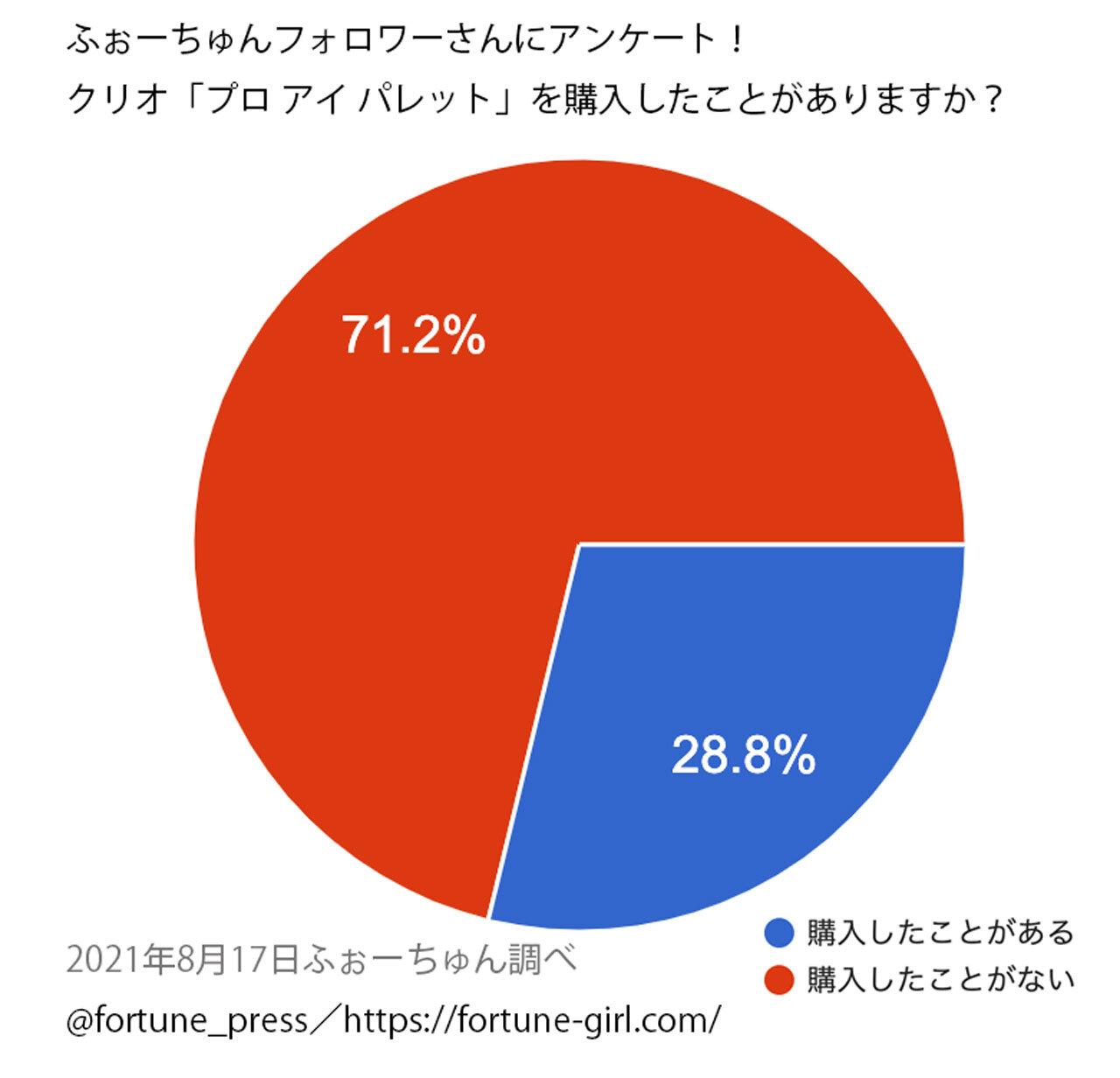 CLIO(クリオ)『プロ アイ パレット』人気ランキング