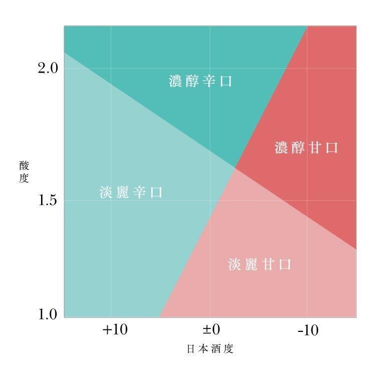 日本酒の酸度と日本酒度のグラフ