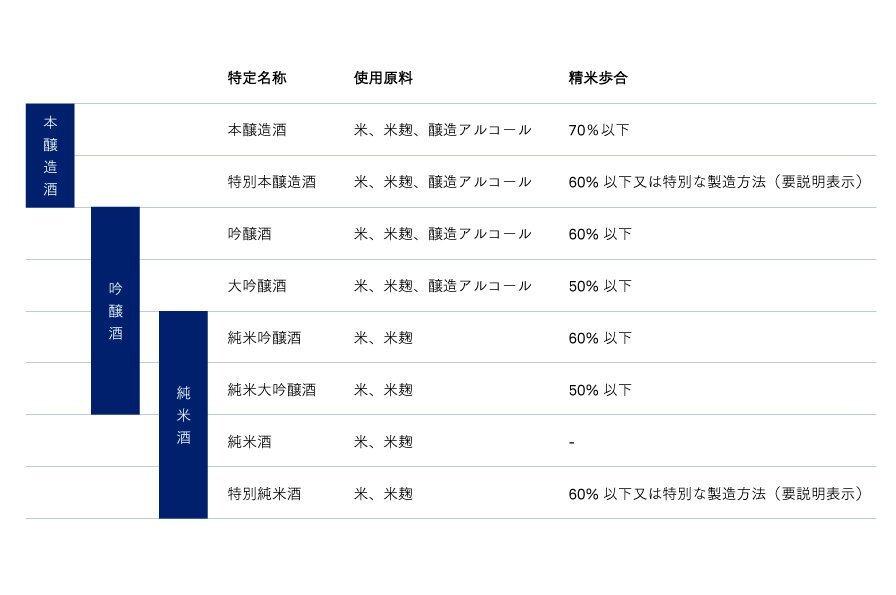 日本酒の分類表
