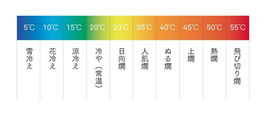 日本酒の温度帯表