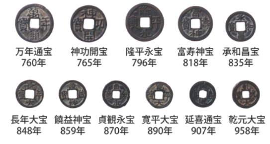 皇朝十二銭(出典:日本銀行金融研究所貨幣博物館ホームペ...