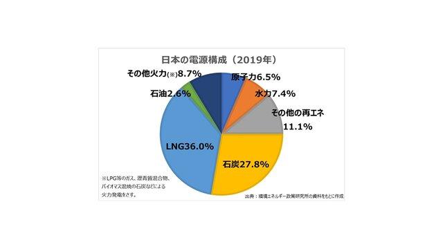 日本の電源構成(2019年)